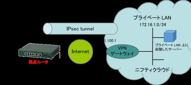 F60/F200/F2200 を用いてニフティクラウド – 拠点 (固定グローバル IP) 間を IPsec VPN 接続する方法 (IPsec VTI IKEv1)