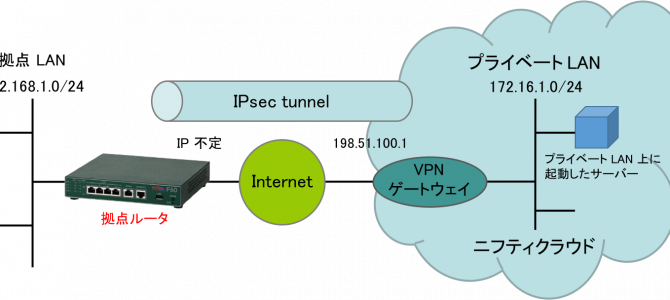 F60/F200/F2200 を用いてニフティクラウド – 拠点 (動的グローバル IP) 間を IPsec VPN 接続する方法 (IPsec IKEv2)
